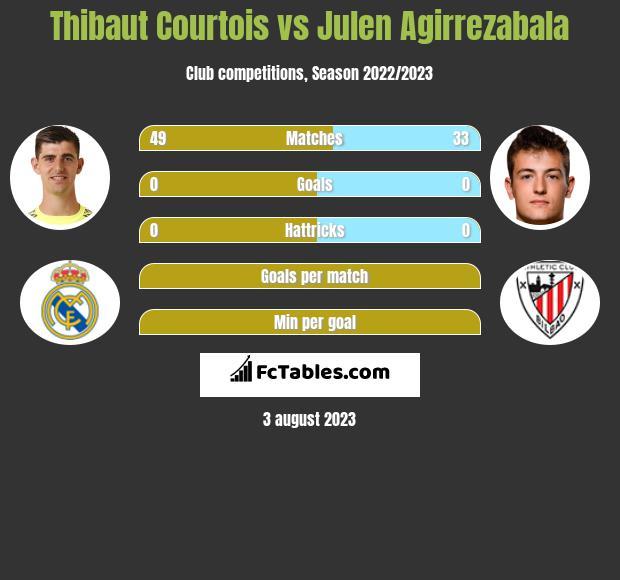 Thibaut Courtois vs Julen Agirrezabala infographic