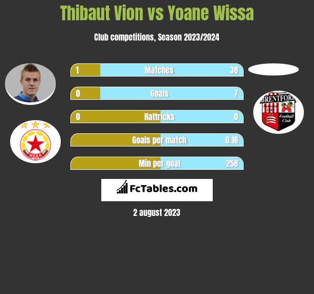 Thibaut Vion vs Yoane Wissa infographic