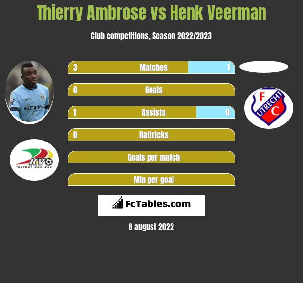 Thierry Ambrose vs Henk Veerman h2h player stats