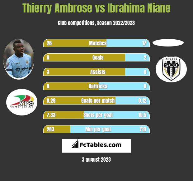 Thierry Ambrose vs Ibrahima Niane infographic