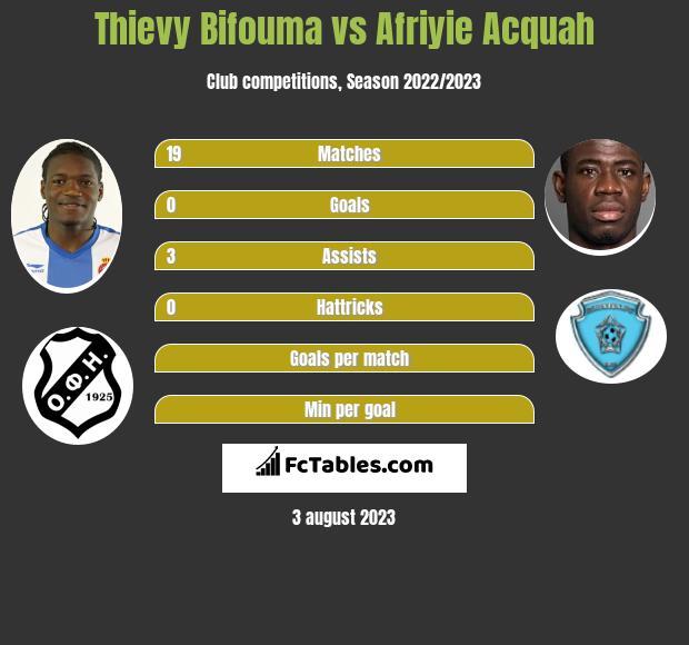 Thievy Bifouma vs Afriyie Acquah infographic