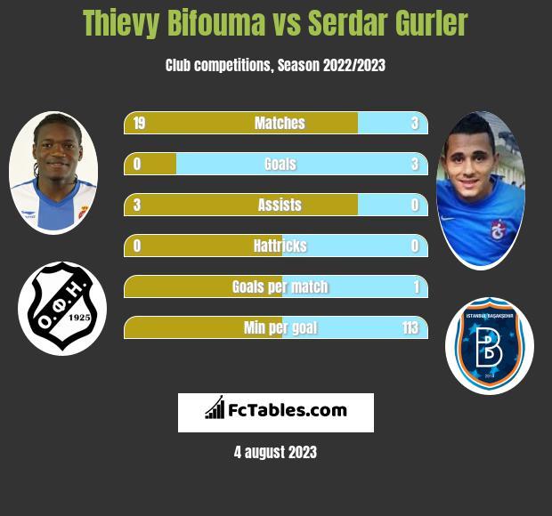 Thievy Bifouma vs Serdar Gurler infographic