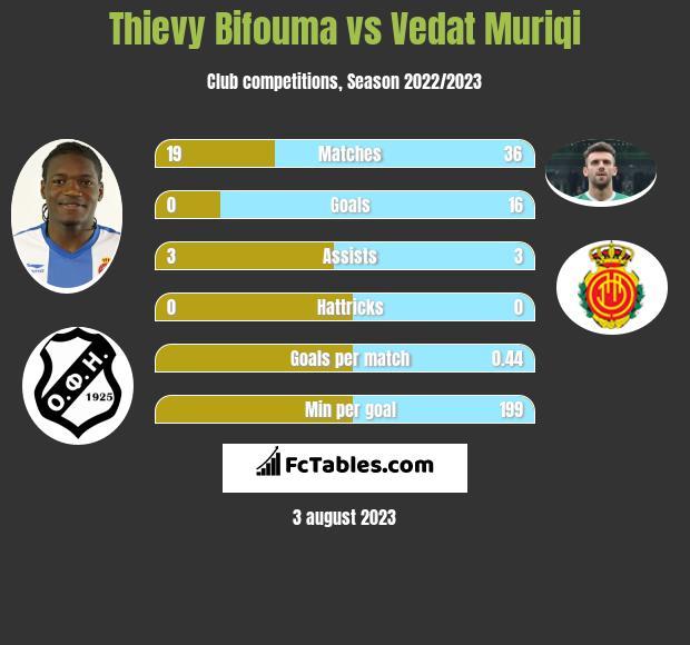 Thievy Bifouma vs Vedat Muriqi infographic