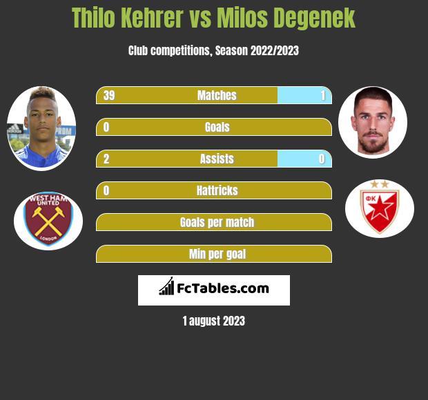 Thilo Kehrer Vs Milos Degenek Compare Two Players Stats 2018