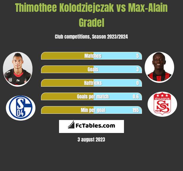 Thimothee Kolodziejczak vs Max-Alain Gradel infographic