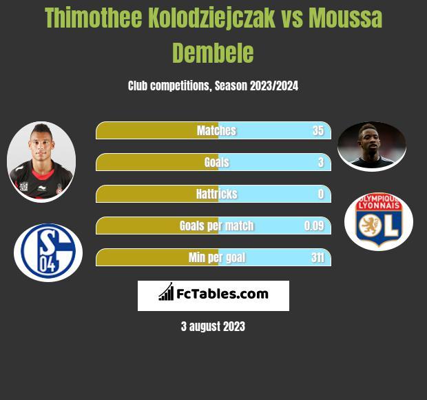 Thimothee Kolodziejczak vs Moussa Dembele infographic