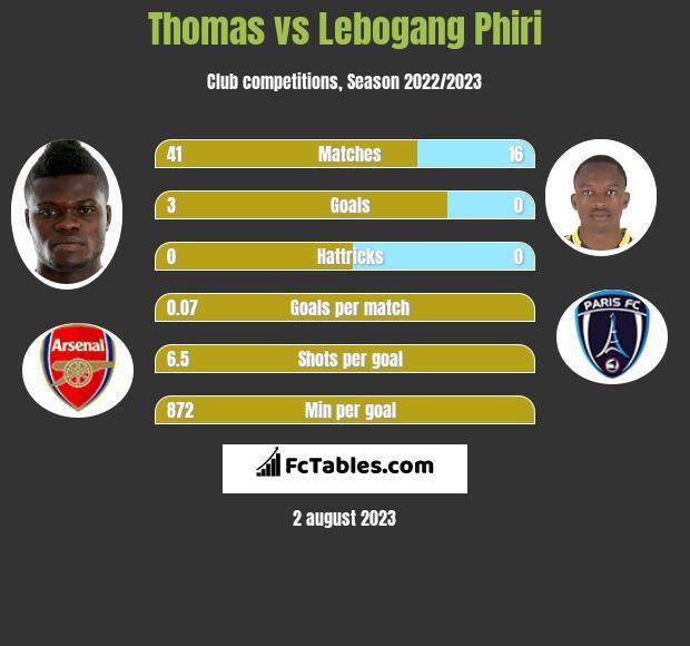 Thomas vs Lebogang Phiri h2h player stats