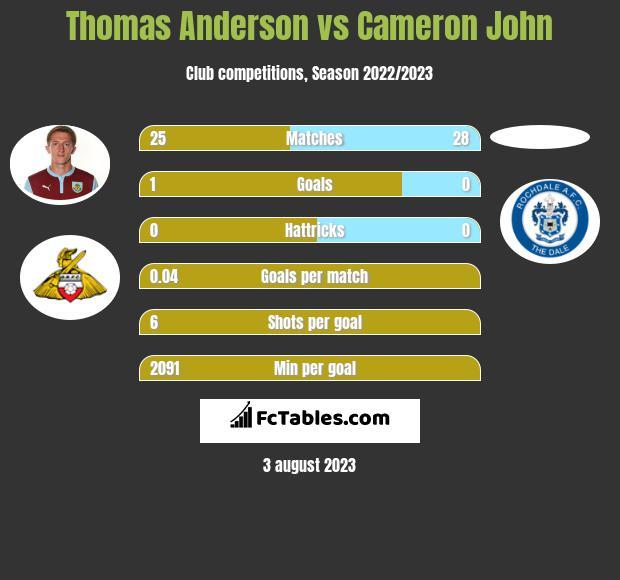 Thomas Anderson vs Cameron John infographic