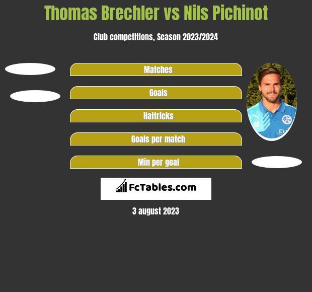 Thomas Brechler vs Nils Pichinot h2h player stats