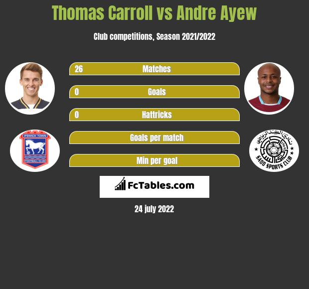 Thomas Carroll vs Andre Ayew infographic
