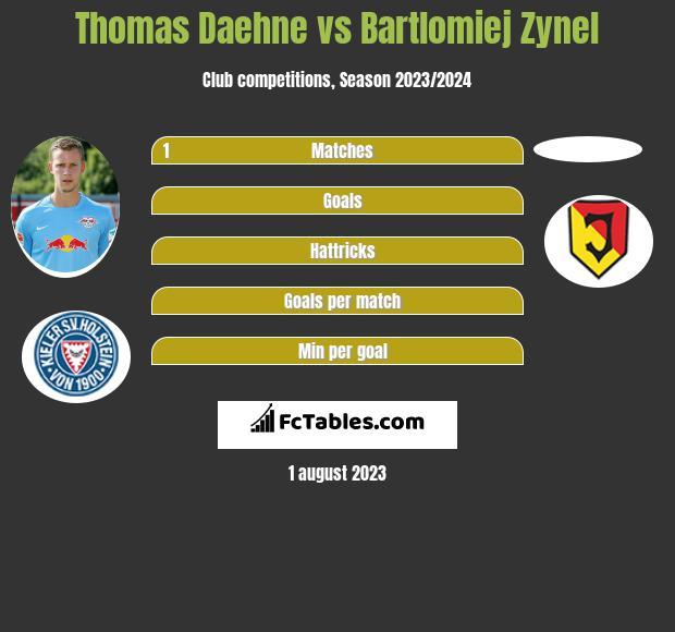 Thomas Daehne vs Bartlomiej Zynel infographic