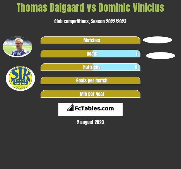 Thomas Dalgaard vs Dominic Vinicius h2h player stats