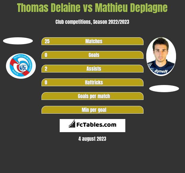 Thomas Delaine vs Mathieu Deplagne - Compare two players