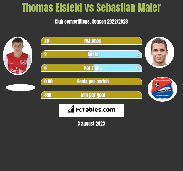 Thomas Eisfeld vs Sebastian Maier infographic