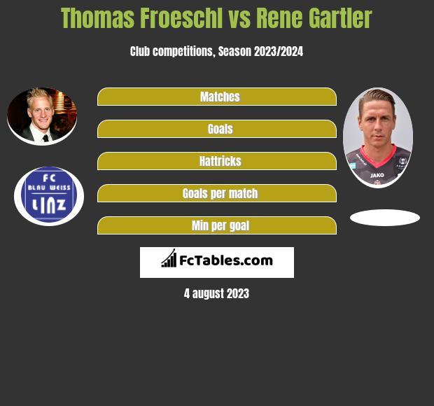 Thomas Froeschl vs Rene Gartler infographic