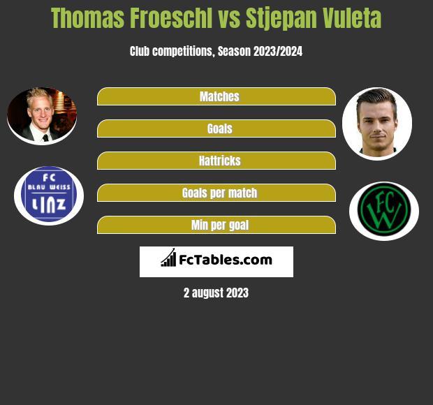 Thomas Froeschl vs Stjepan Vuleta infographic