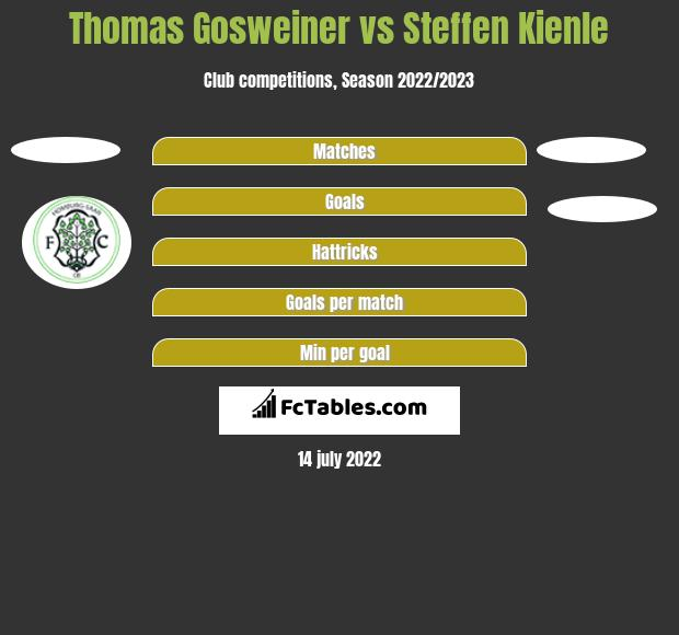 Thomas Gosweiner vs Steffen Kienle h2h player stats