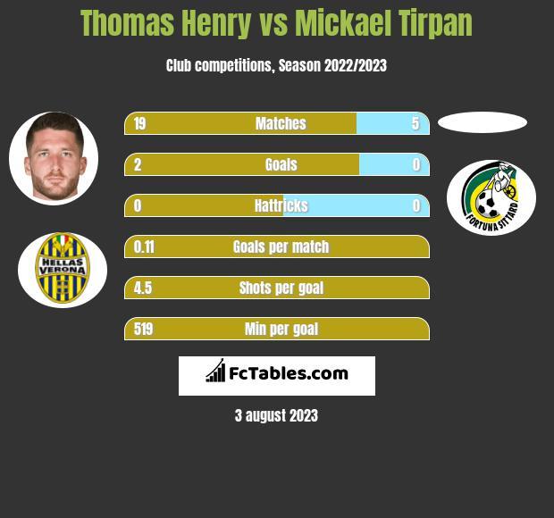 Thomas Henry vs Mickael Tirpan h2h player stats