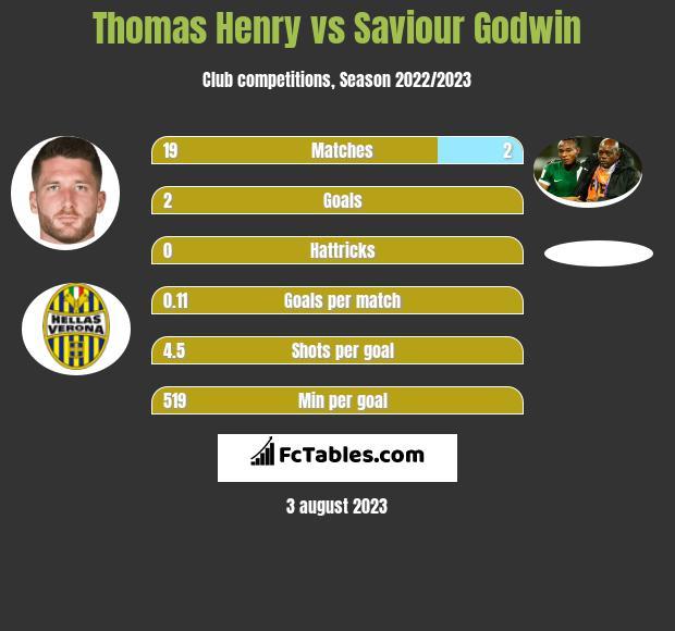 Thomas Henry vs Saviour Godwin h2h player stats