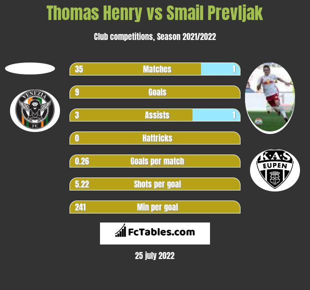 Thomas Henry vs Smail Prevljak h2h player stats