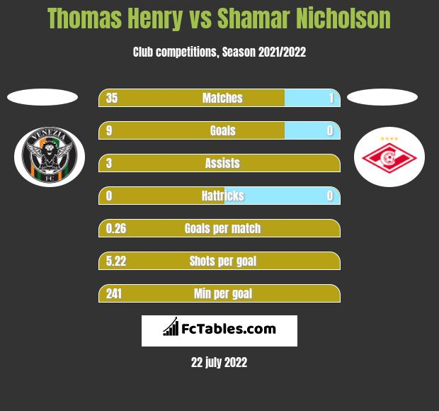Thomas Henry vs Shamar Nicholson h2h player stats