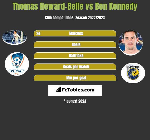 Thomas Heward-Belle vs Ben Kennedy infographic