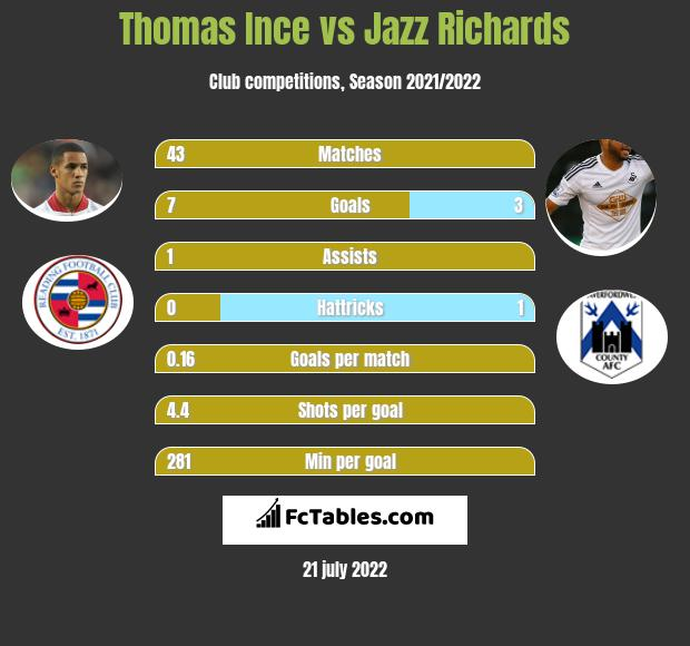 Thomas Ince vs Jazz Richards infographic