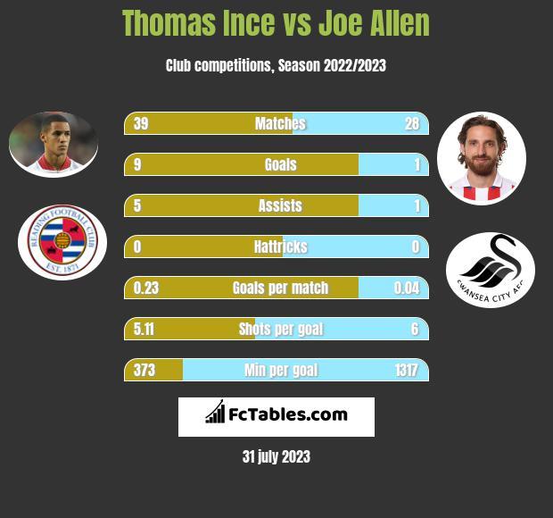 Thomas Ince vs Joe Allen infographic