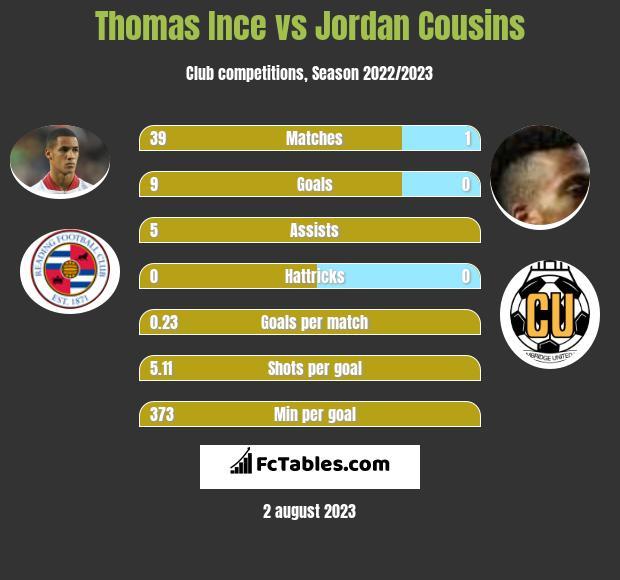 Thomas Ince vs Jordan Cousins infographic