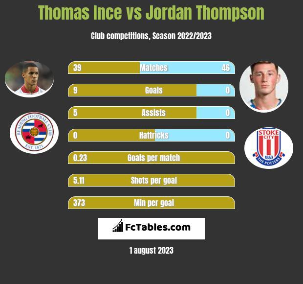Thomas Ince vs Jordan Thompson infographic