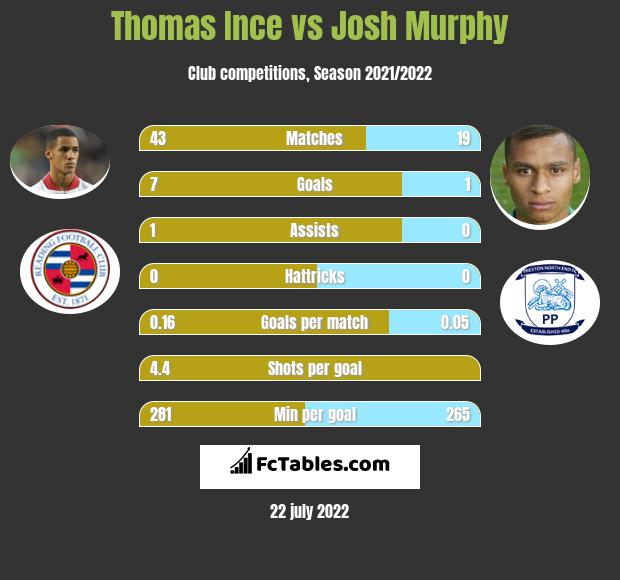 Thomas Ince vs Josh Murphy infographic