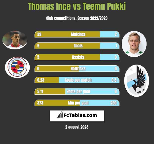 Thomas Ince vs Teemu Pukki infographic