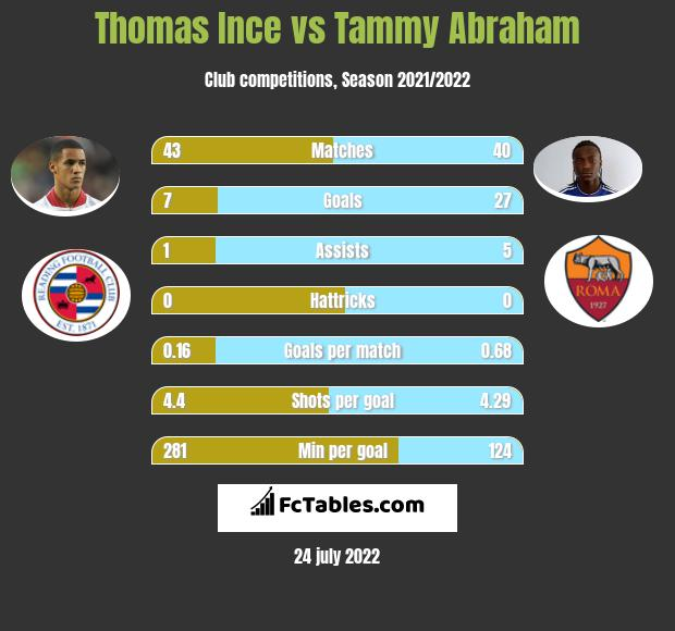 Thomas Ince vs Tammy Abraham infographic