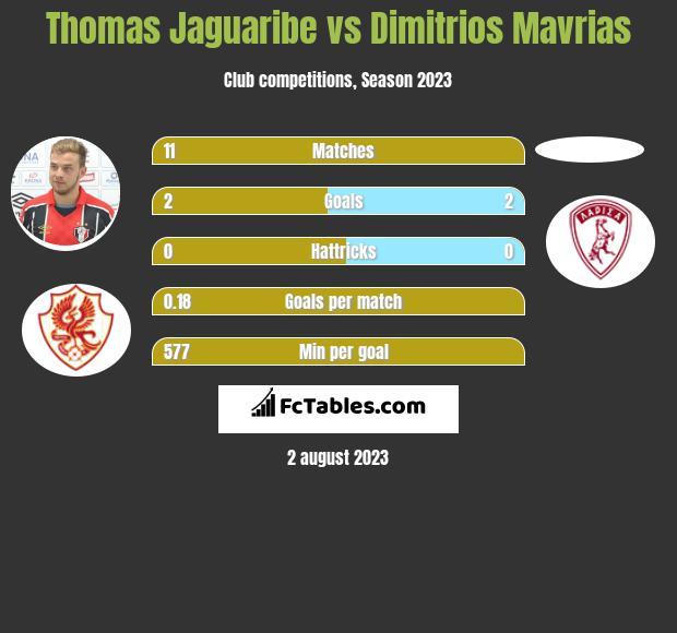 Thomas Jaguaribe vs Dimitrios Mavrias h2h player stats