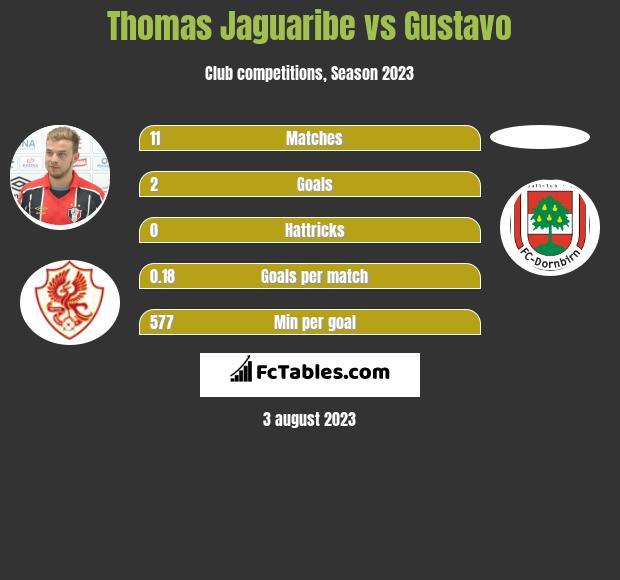 Thomas Jaguaribe vs Gustavo h2h player stats
