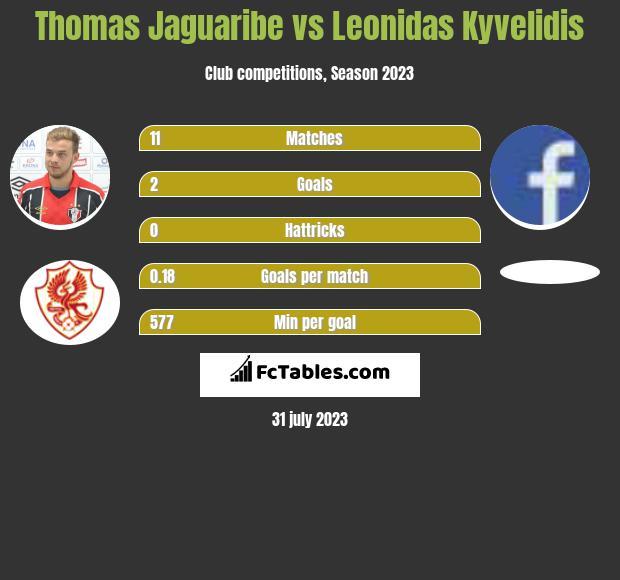 Thomas Jaguaribe vs Leonidas Kyvelidis h2h player stats