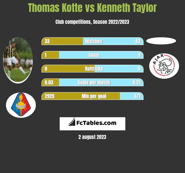 Thomas Kotte vs Kenneth Taylor infographic