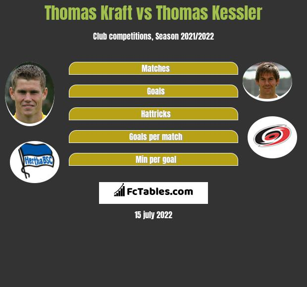 Thomas Kraft vs Thomas Kessler infographic