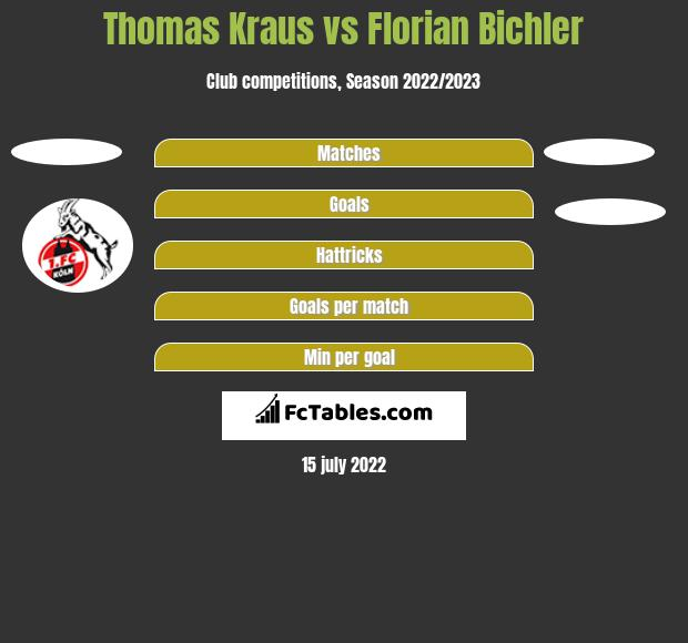 Thomas Kraus vs Florian Bichler h2h player stats