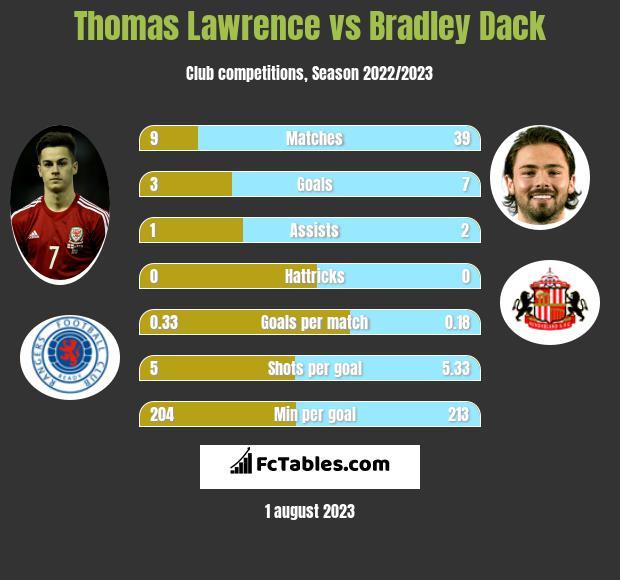 Thomas Lawrence vs Bradley Dack infographic