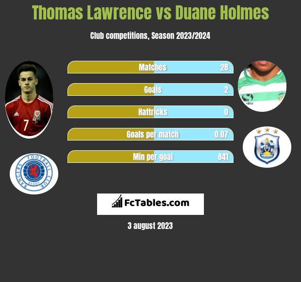 Thomas Lawrence vs Duane Holmes infographic