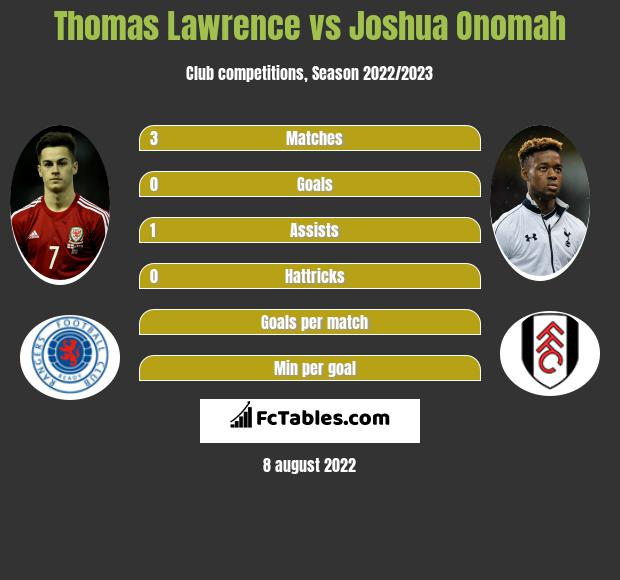 Thomas Lawrence infographic statistics for Fulham