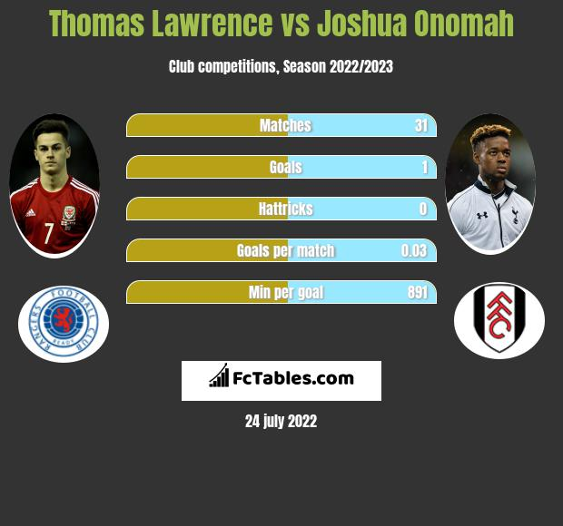 Thomas Lawrence vs Joshua Onomah infographic