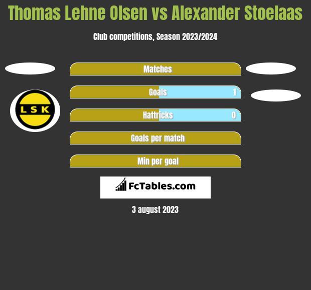 Thomas Lehne Olsen vs Alexander Stoelaas h2h player stats