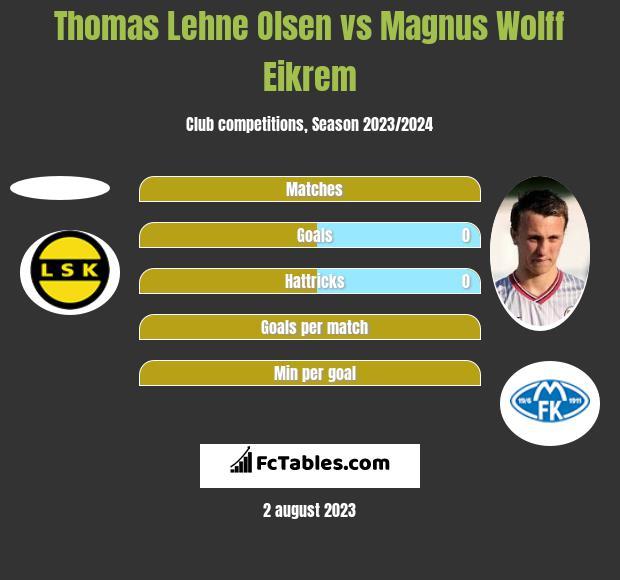 Thomas Lehne Olsen vs Magnus Wolff Eikrem h2h player stats