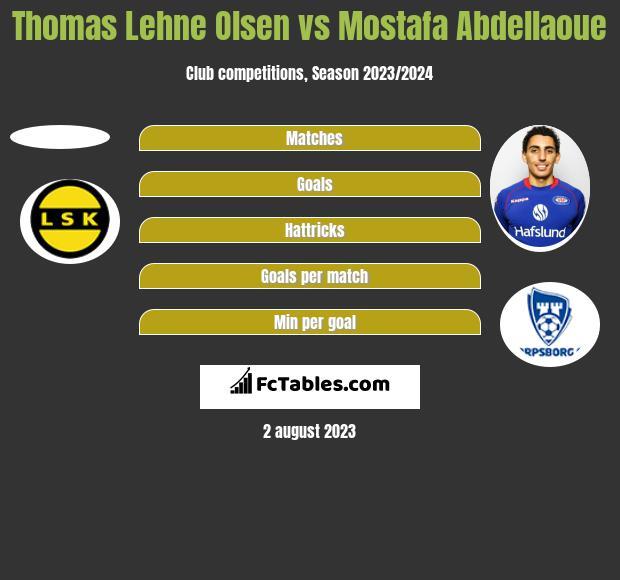 Thomas Lehne Olsen vs Mostafa Abdellaoue h2h player stats