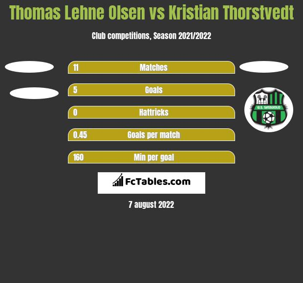 Thomas Lehne Olsen vs Kristian Thorstvedt h2h player stats