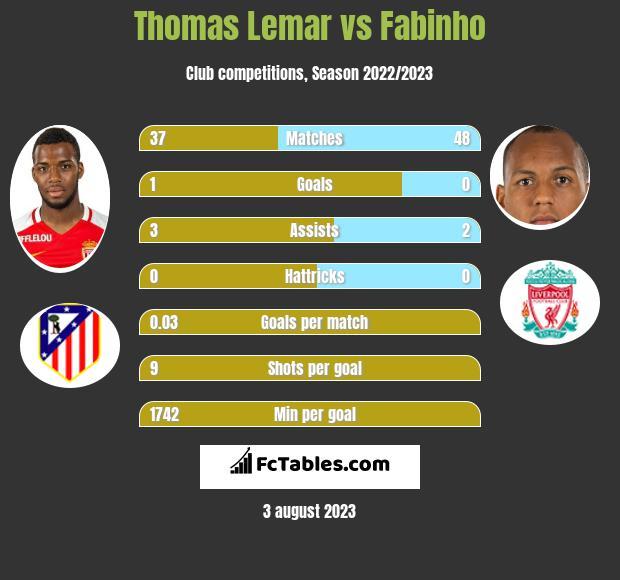 Thomas Lemar vs Fabinho infographic