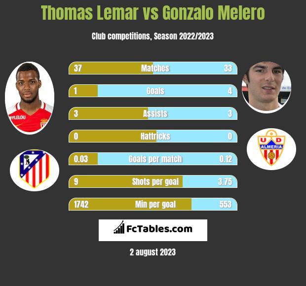Thomas Lemar vs Gonzalo Melero infographic