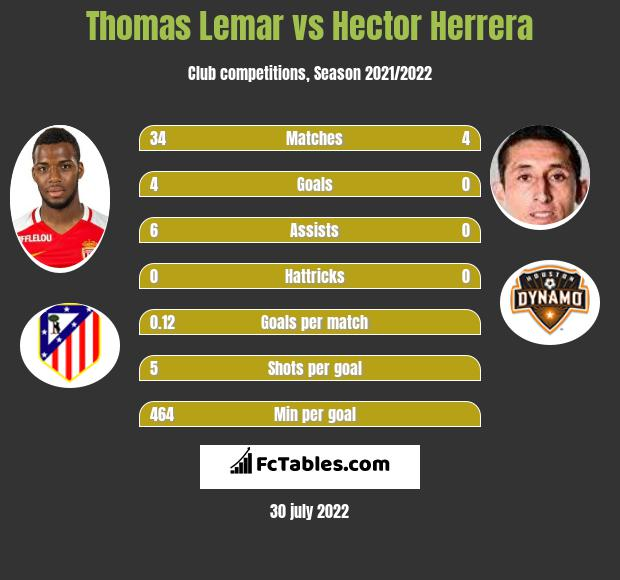 Thomas Lemar infographic statistics for Atletico Madryt